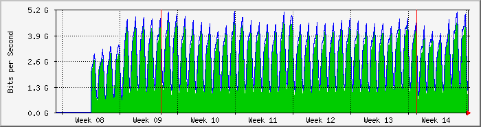 load per month